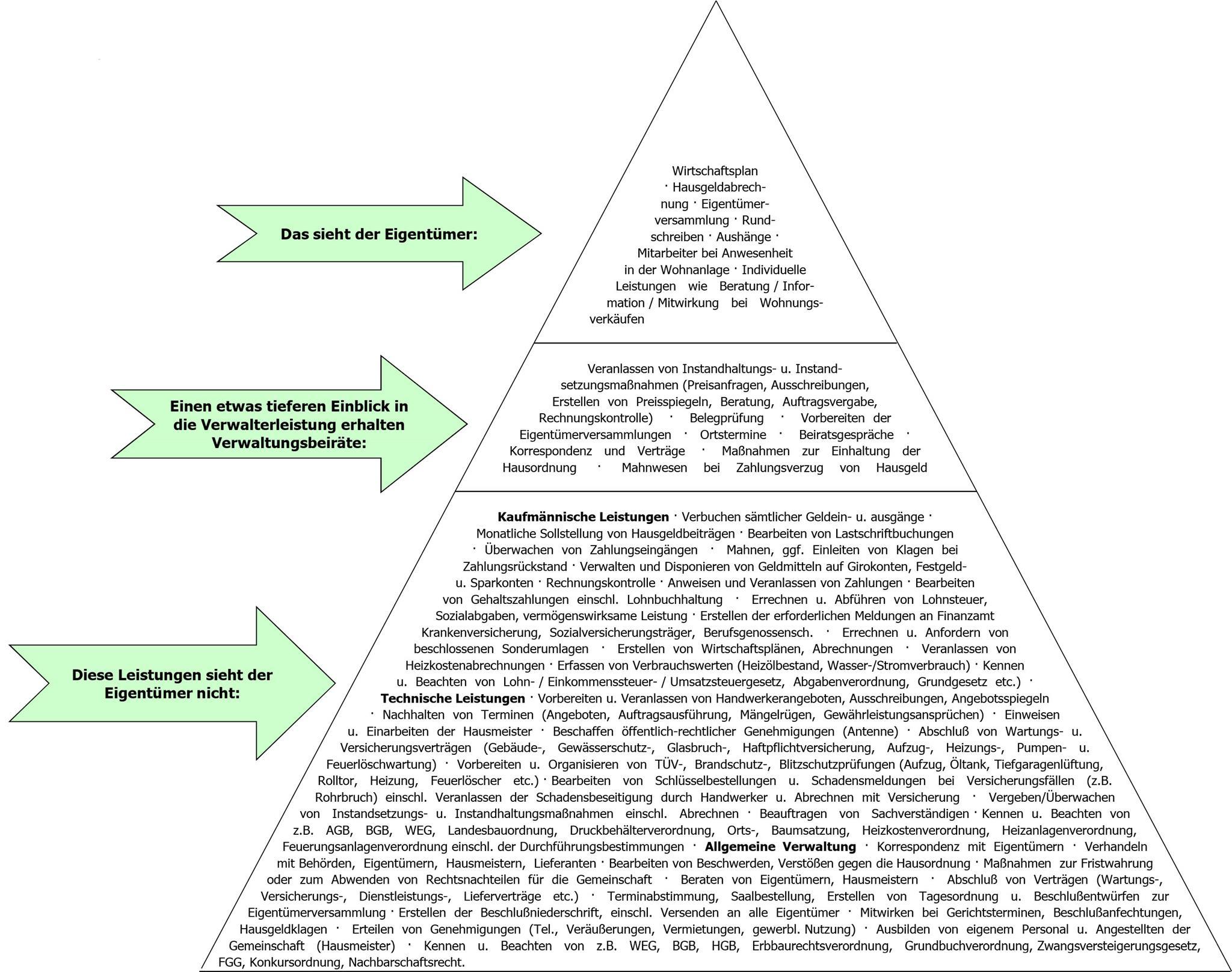 Verwalterpyramide Orga Plan A Gmbh Forsthausstraße 11 Esssen